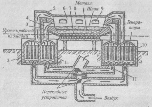Схема мартеновской печи: